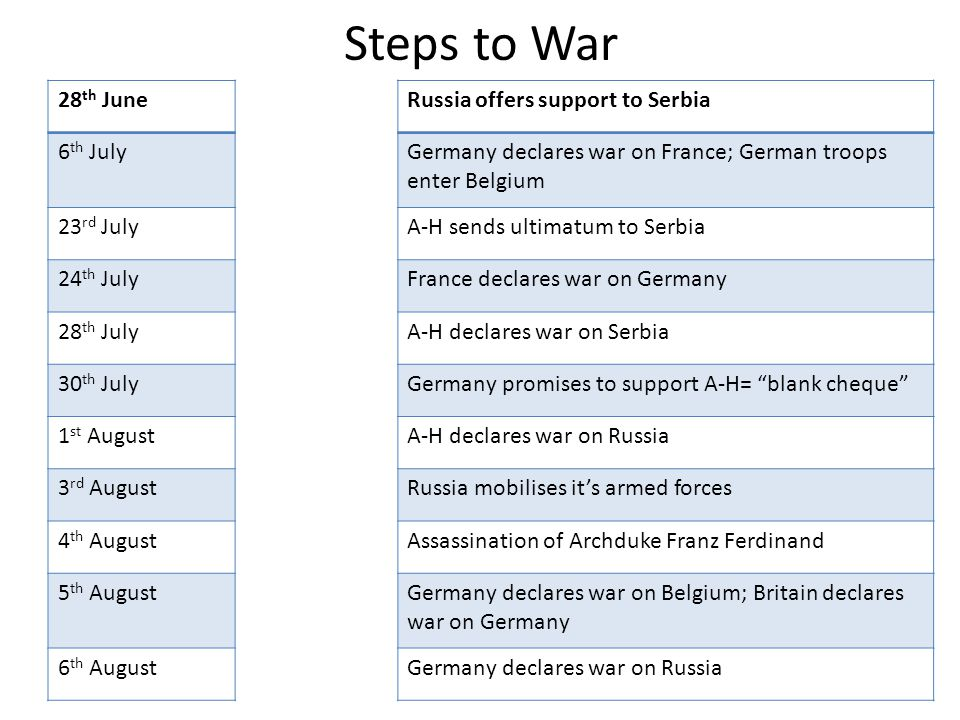 Steps to War 28th June Russia offers support to Serbia 6th July