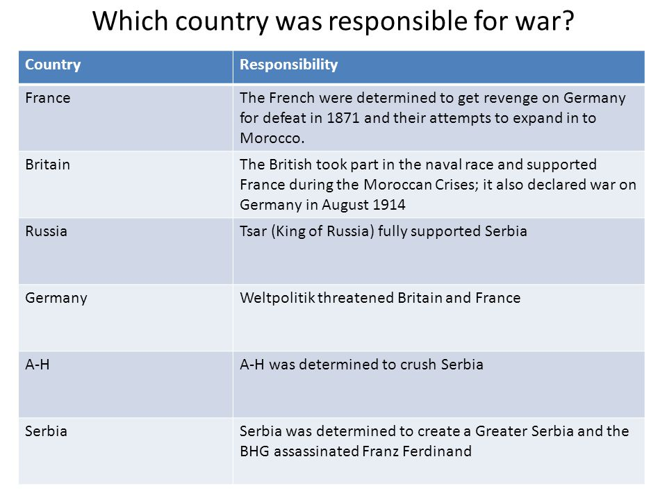 Which country was responsible for war