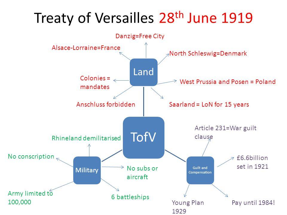 Treaty of Versailles 28th June 1919