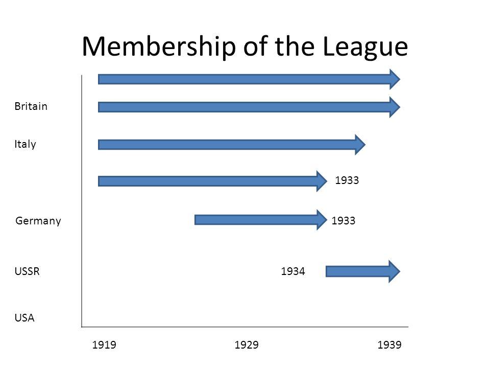 Membership of the League