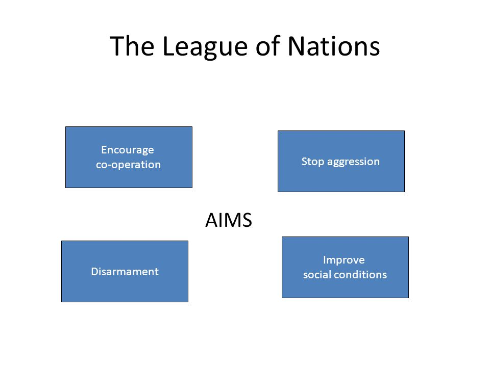 The League of Nations AIMS Encourage co-operation Stop aggression