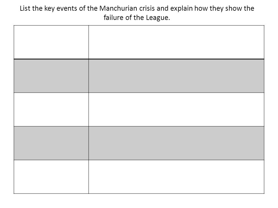 List the key events of the Manchurian crisis and explain how they show the failure of the League.