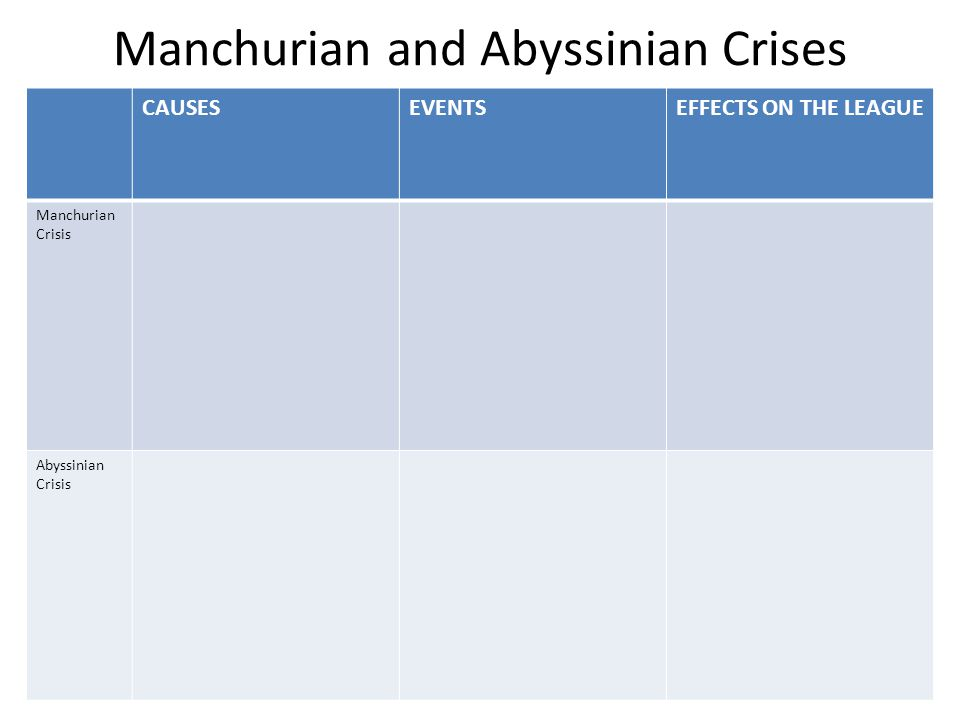 Manchurian and Abyssinian Crises