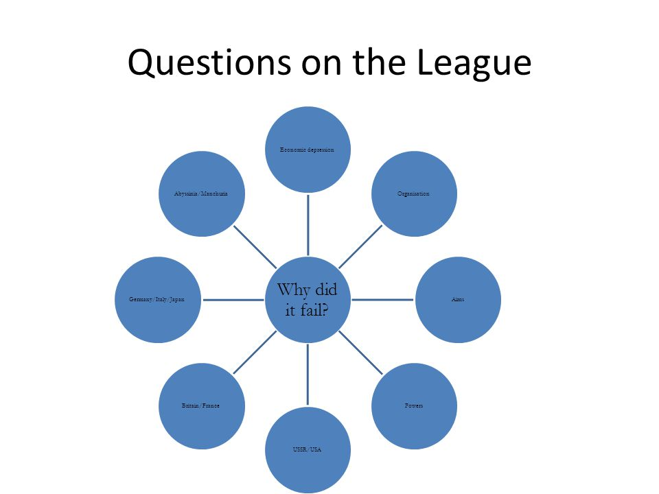 Questions on the League