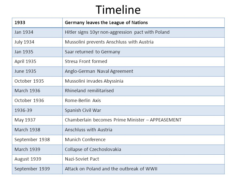Timeline 1933 Germany leaves the League of Nations Jan 1934