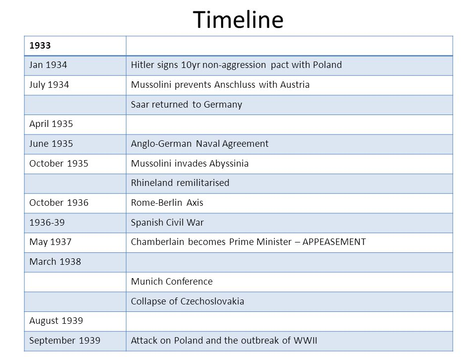 Timeline 1933. Jan 1934. Hitler signs 10yr non-aggression pact with Poland. July 1934. Mussolini prevents Anschluss with Austria.