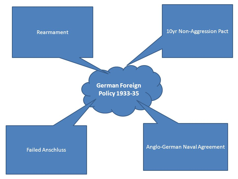 German Foreign Policy