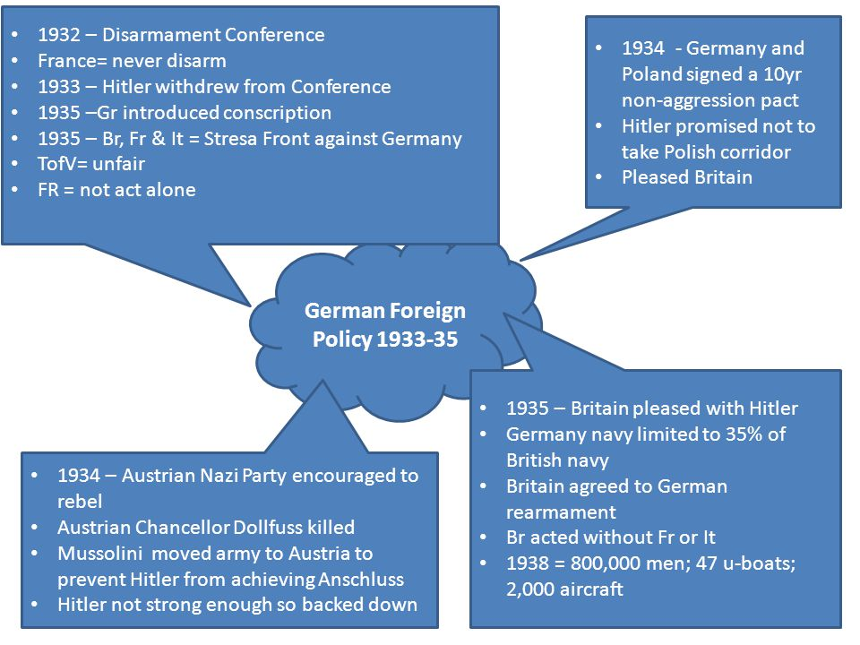 German Foreign Policy 1933-35