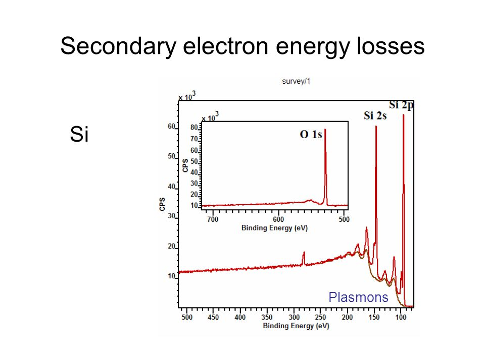 Secondary electron energy losses