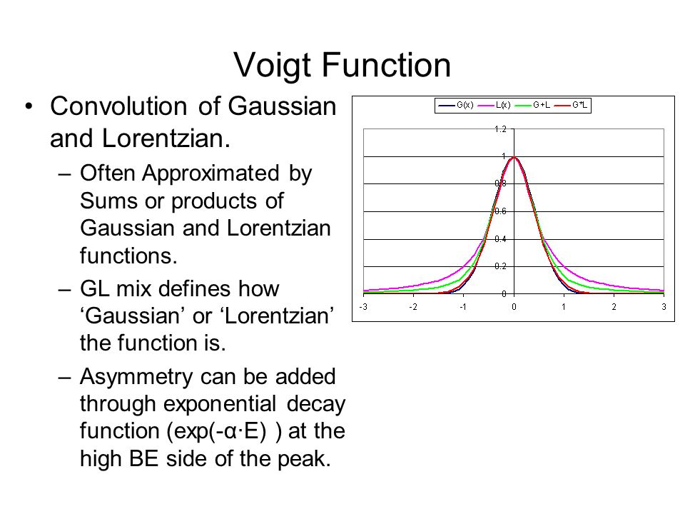 Voigt Function Convolution of Gaussian and Lorentzian.