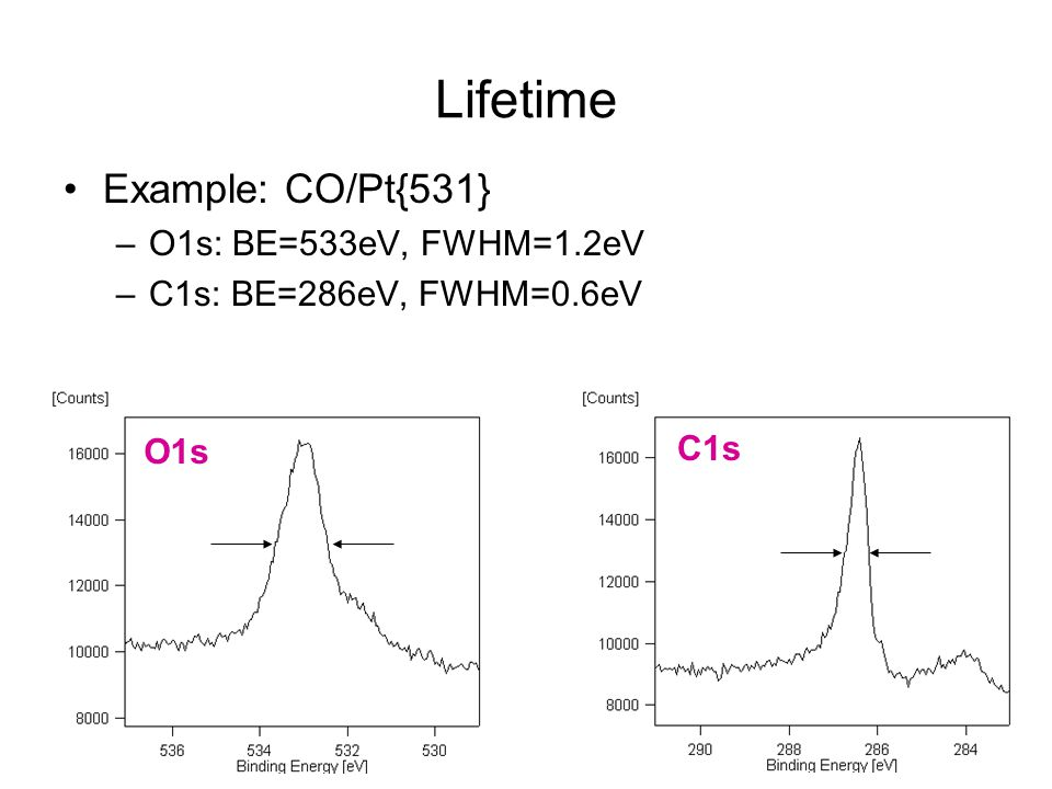 Lifetime Example: CO/Pt{531} O1s: BE=533eV, FWHM=1.2eV
