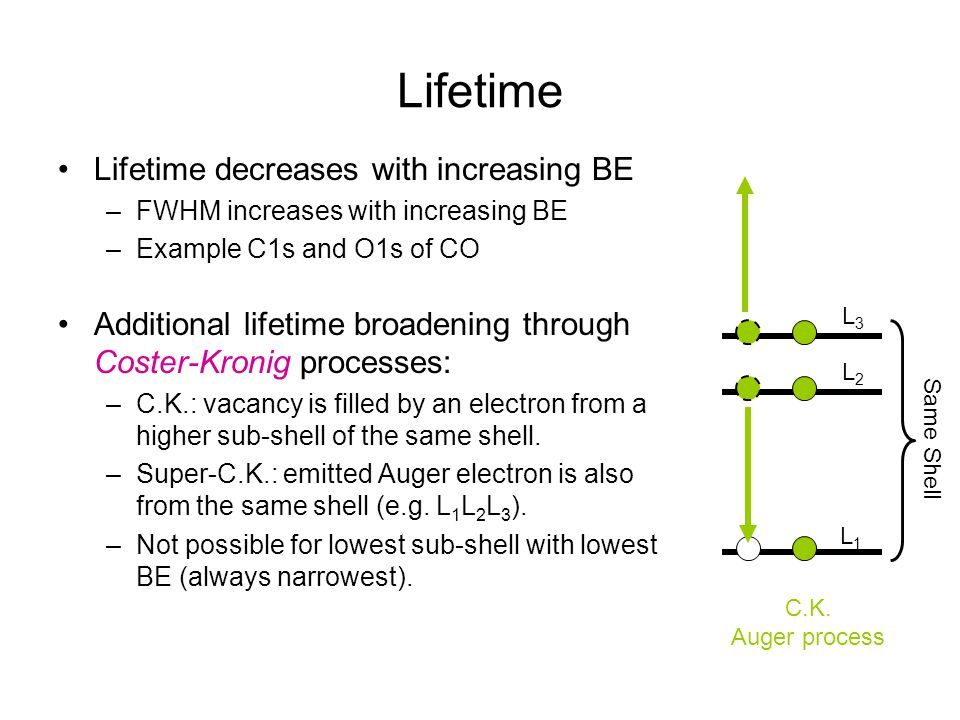 Lifetime Lifetime decreases with increasing BE
