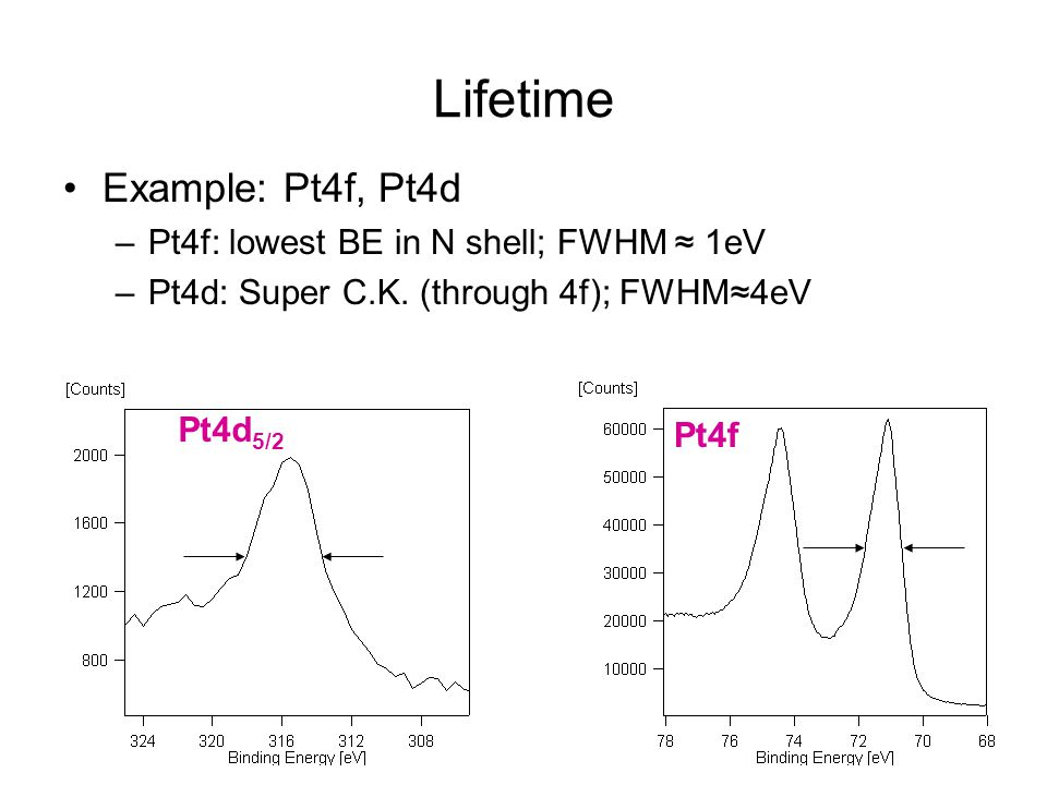 Lifetime Example: Pt4f, Pt4d Pt4f: lowest BE in N shell; FWHM ≈ 1eV