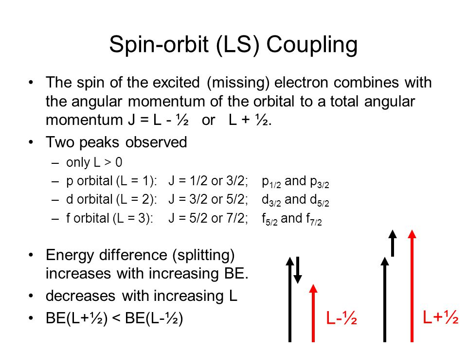 Spin-orbit (LS) Coupling