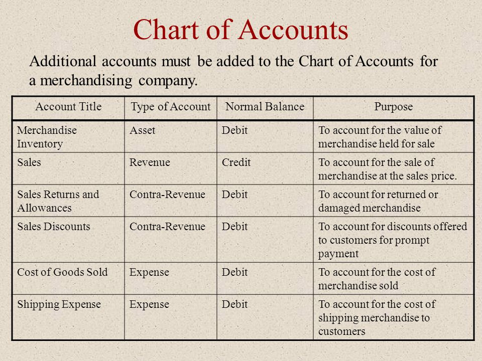 Chart of Accounts Additional accounts must be added to the Chart of Accounts for a merchandising company.
