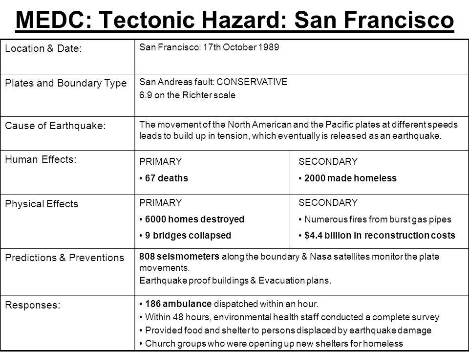 MEDC: Tectonic Hazard: San Francisco