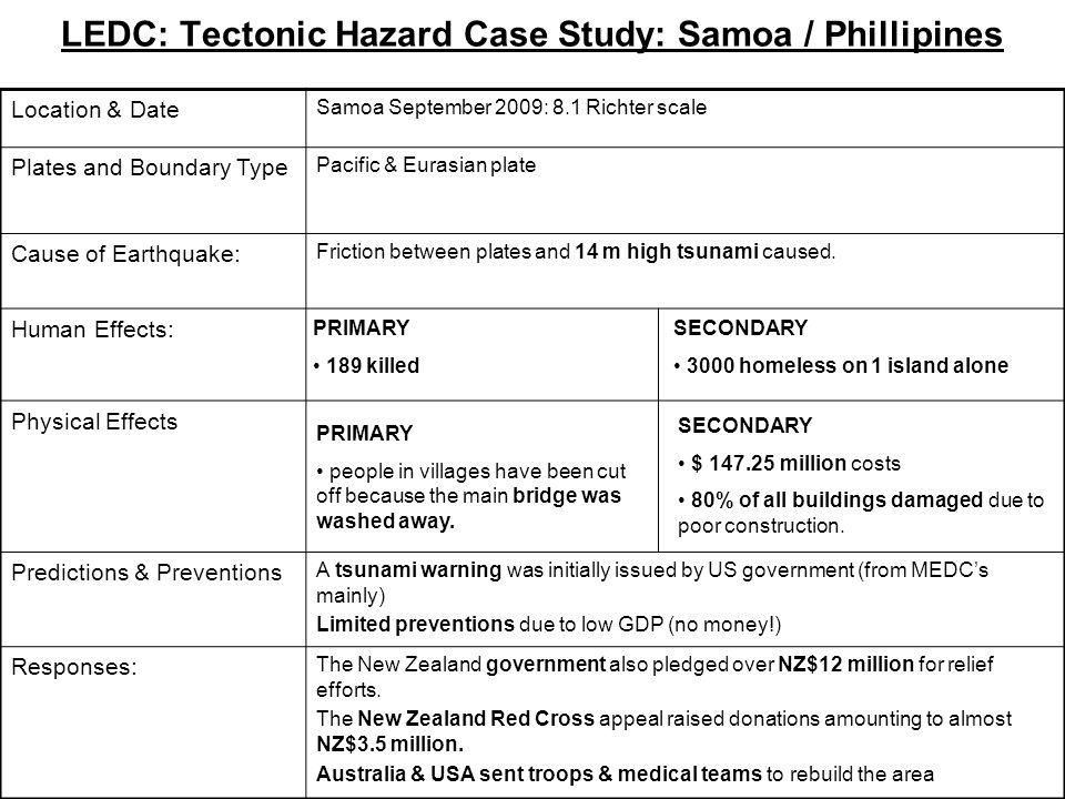 LEDC: Tectonic Hazard Case Study: Samoa / Phillipines