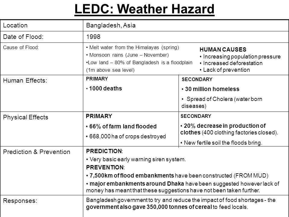 LEDC: Weather Hazard Location Bangladesh, Asia Date of Flood: 1998