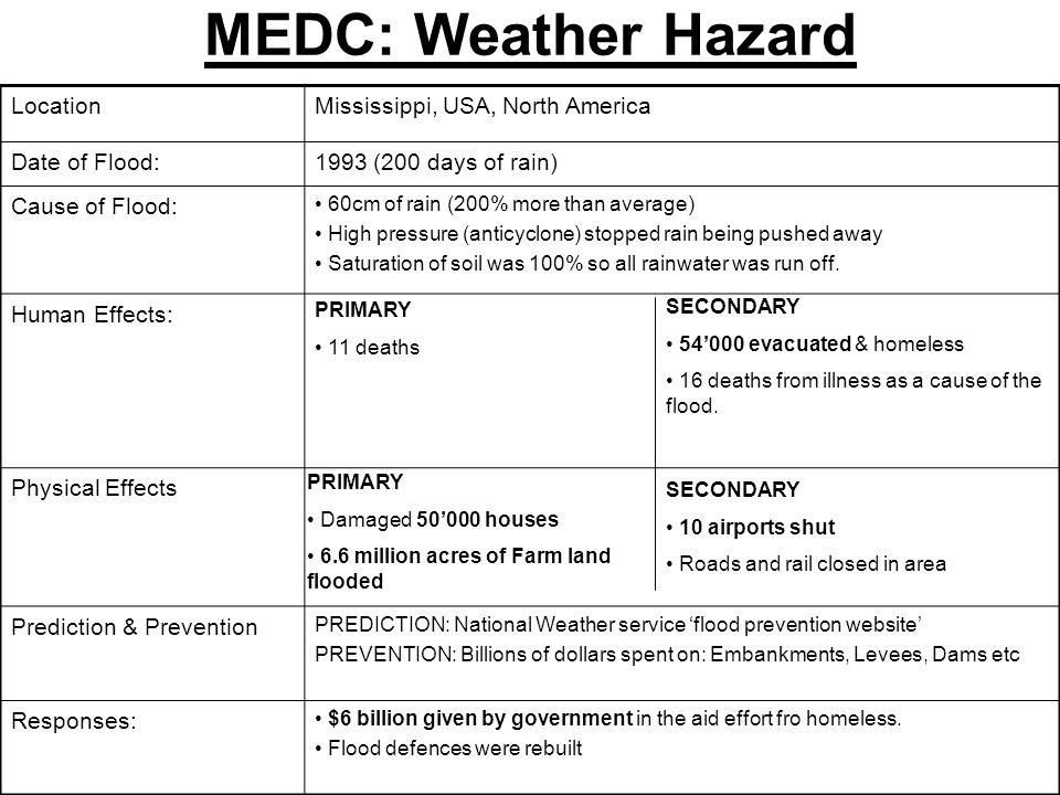 MEDC: Weather Hazard Location Mississippi, USA, North America