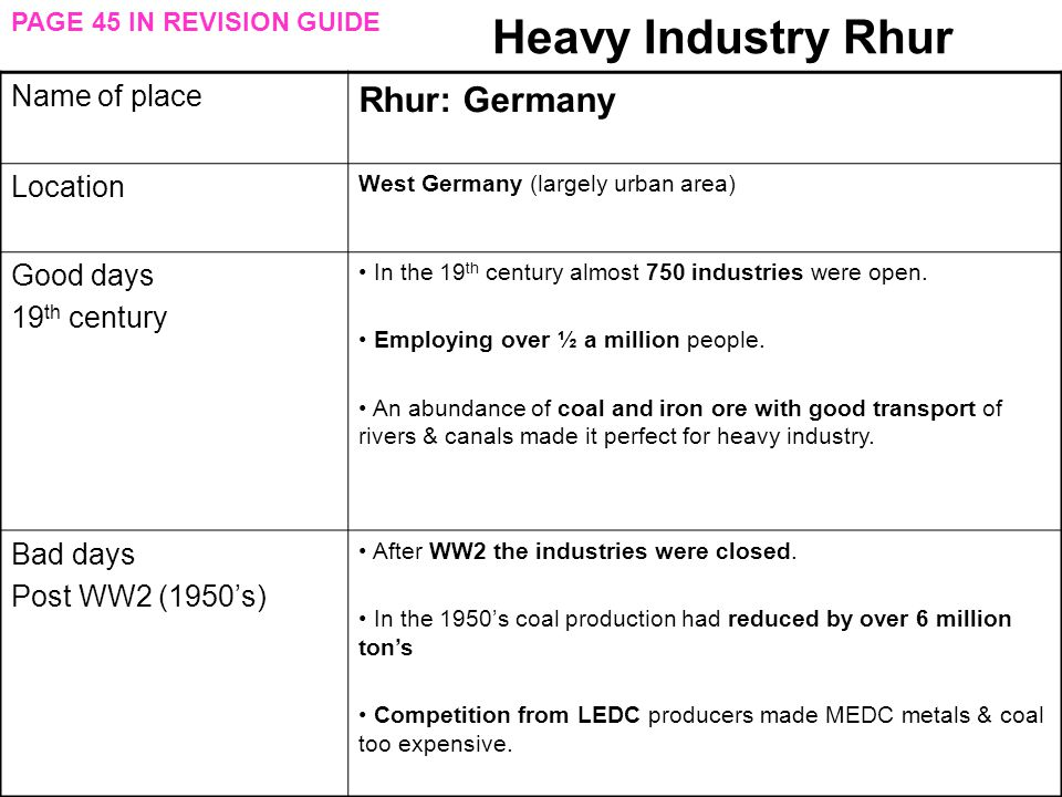 Heavy Industry Rhur Rhur: Germany Name of place Location Good days