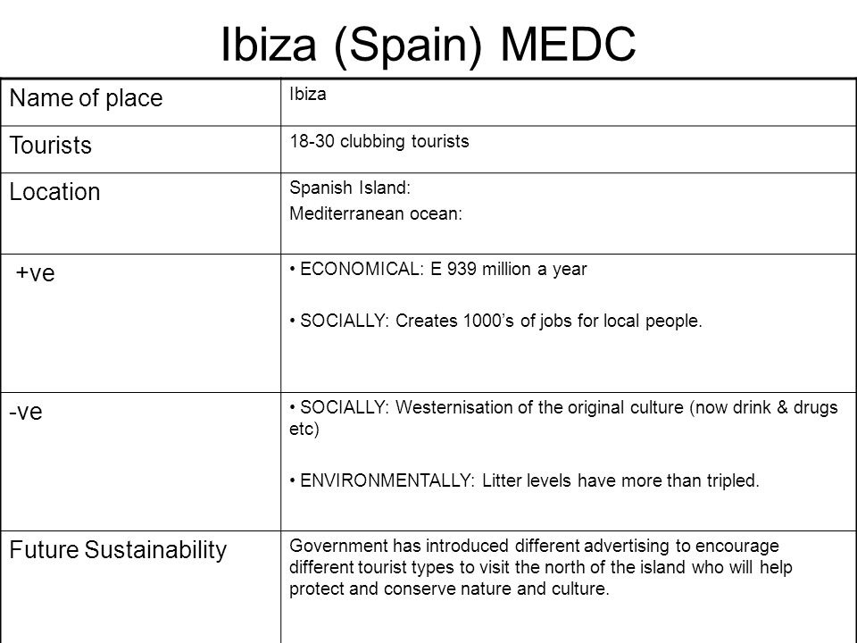 Ibiza (Spain) MEDC Name of place Tourists Location +ve -ve