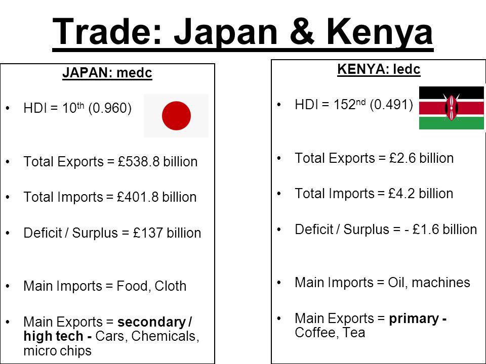 Trade: Japan & Kenya KENYA: ledc JAPAN: medc HDI = 152nd (0.491)