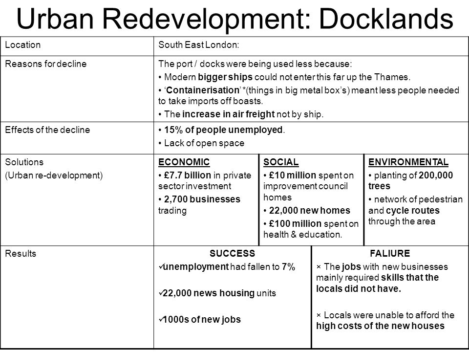 Urban Redevelopment: Docklands