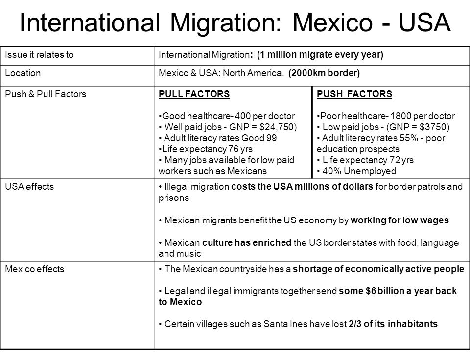 International Migration: Mexico - USA
