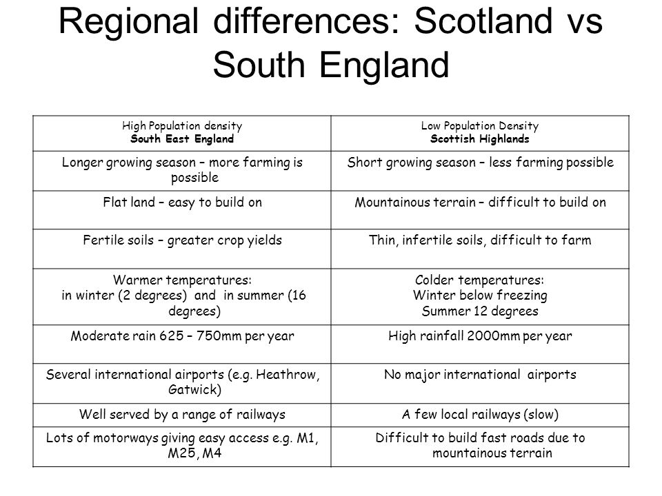 Regional differences: Scotland vs South England