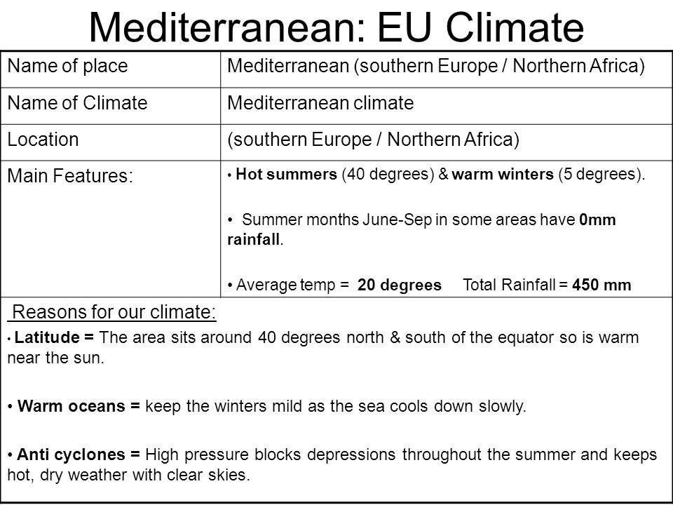 Mediterranean: EU Climate