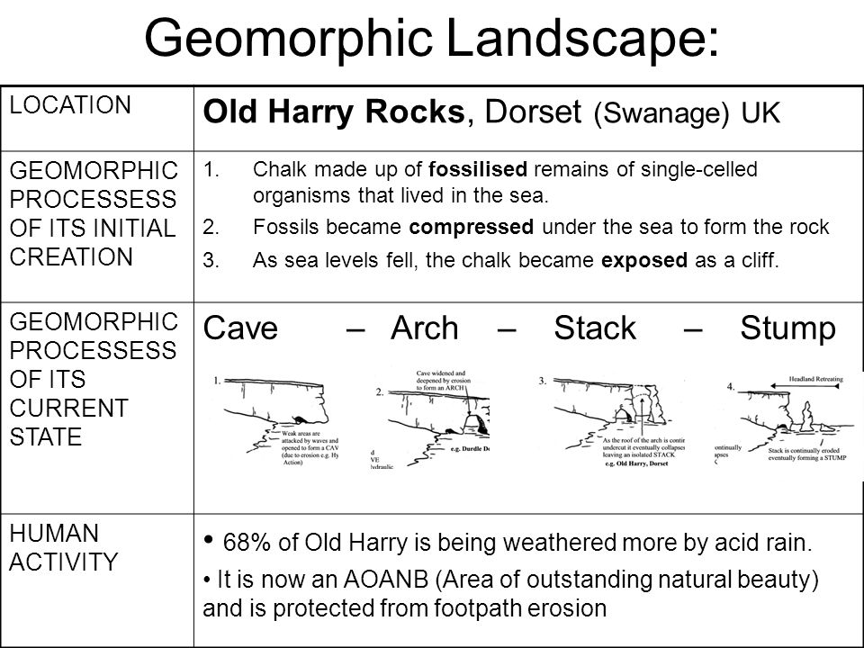 Geomorphic Landscape: