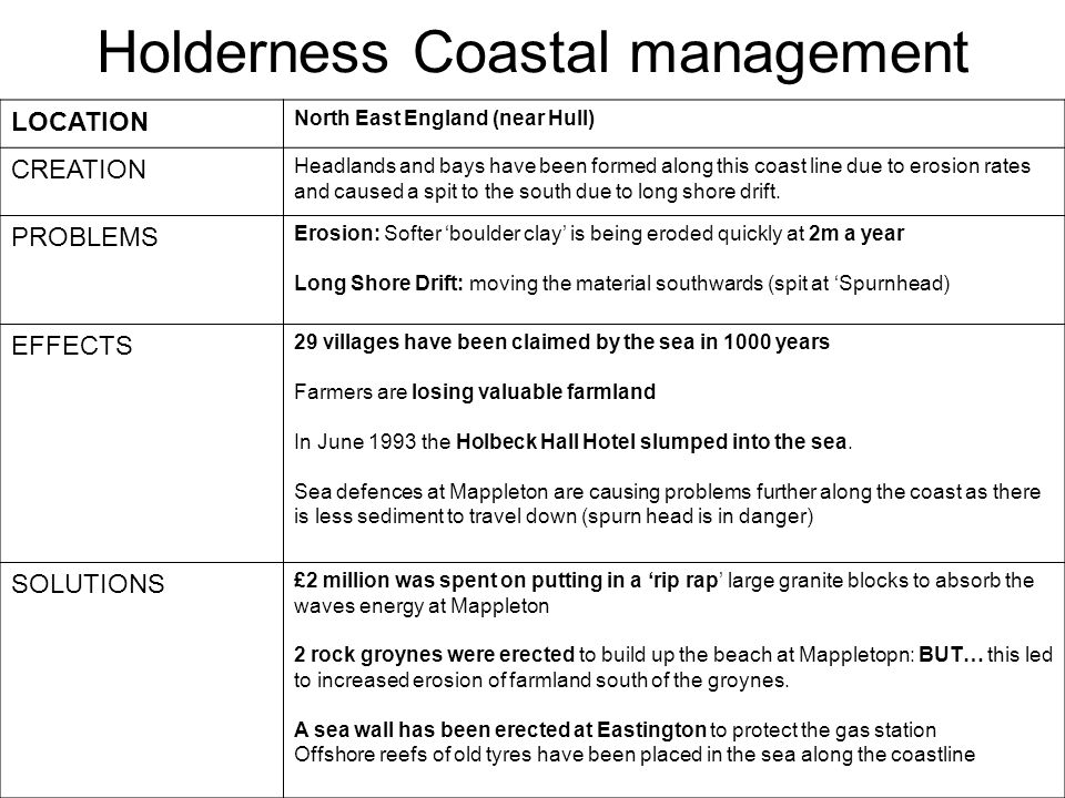 Holderness Coastal management
