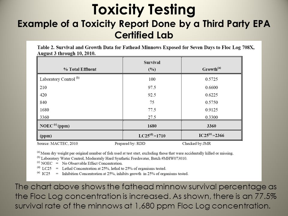 Toxicity Testing Example of a Toxicity Report Done by a Third Party EPA Certified Lab