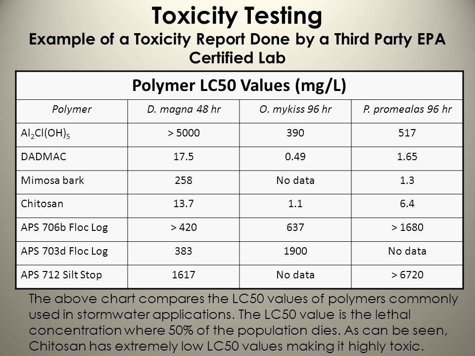 Polymer LC50 Values (mg/L)
