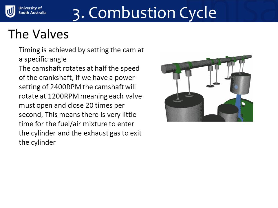 3. Combustion Cycle The Valves