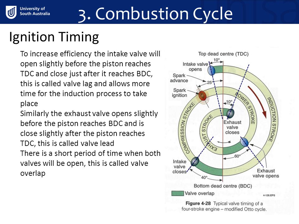 3. Combustion Cycle Ignition Timing