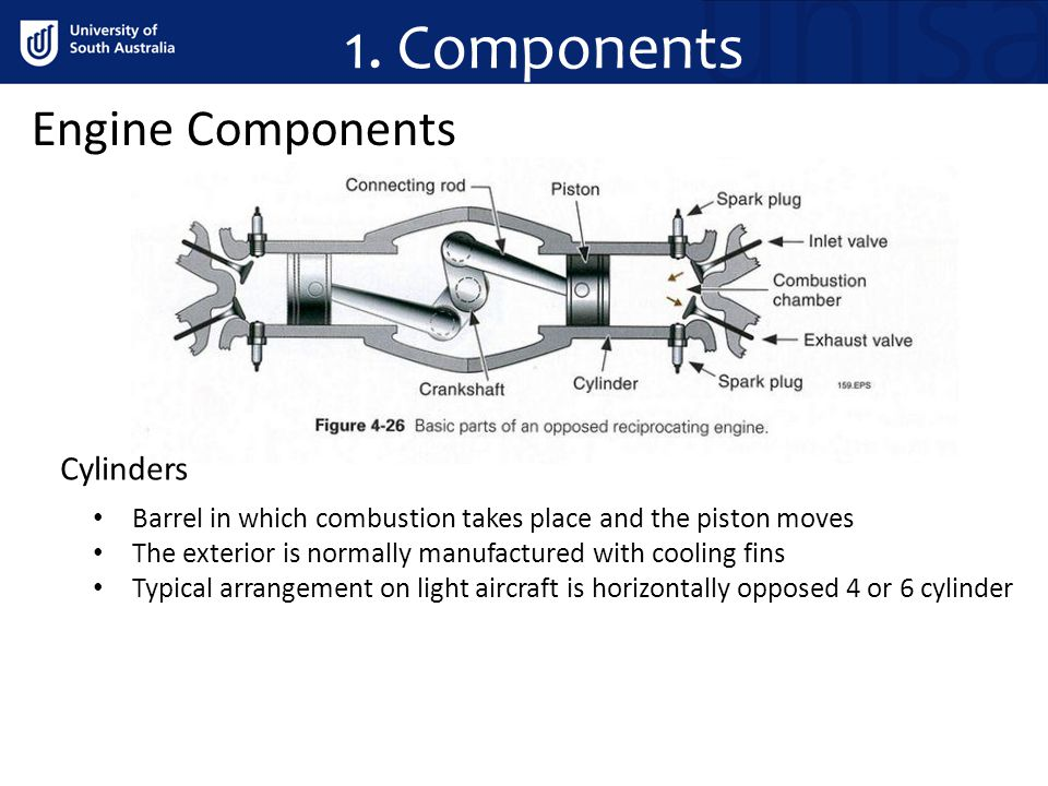 1. Components Engine Components Cylinders