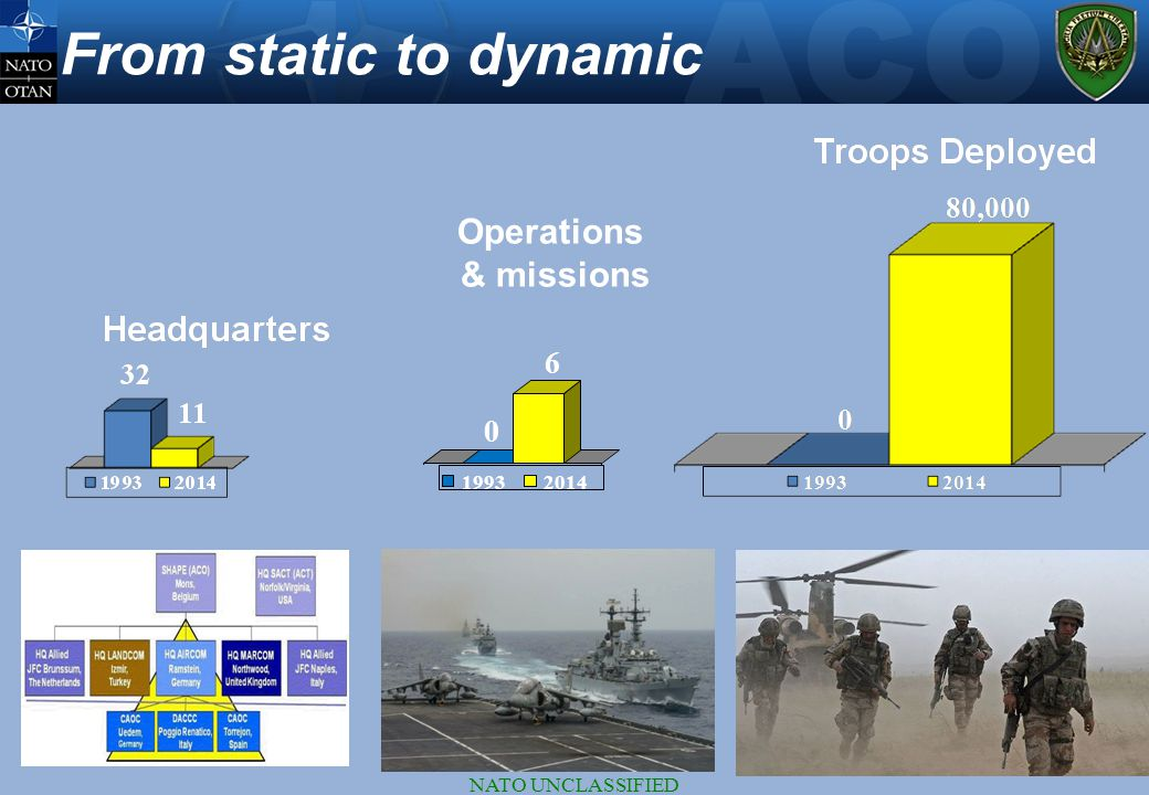 From static to dynamic Operations & missions 6 1993 2014
