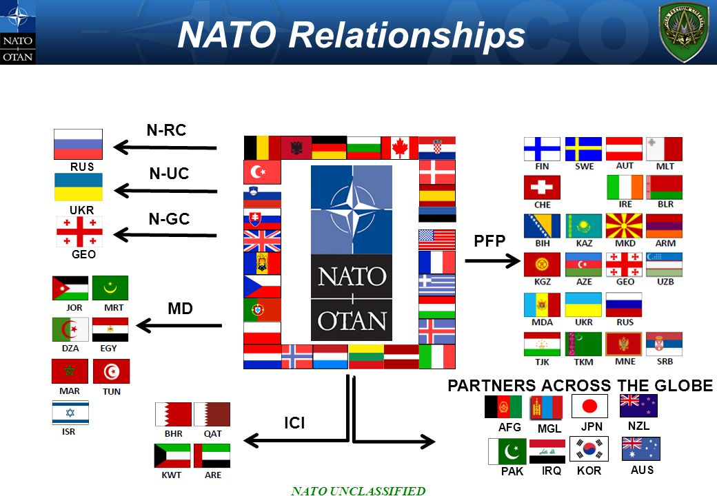 NATO Relationships N-RC N-UC N-GC PFP MD PARTNERS ACROSS THE GLOBE ICI
