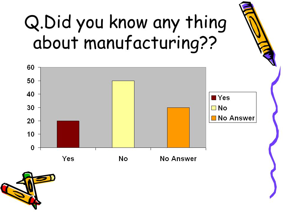 Q.Did you know any thing about manufacturing