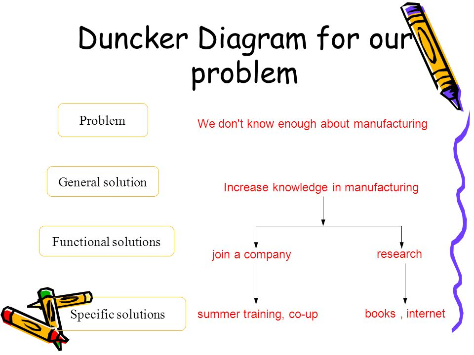 Duncker Diagram for our problem