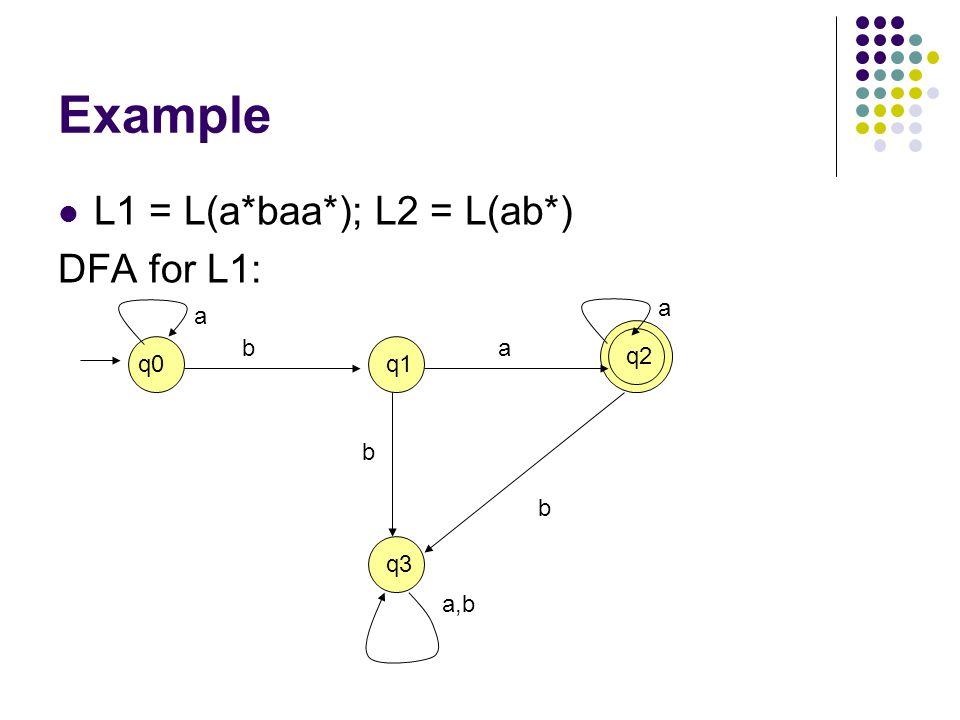Example L1 = L(a*baa*); L2 = L(ab*) DFA for L1: a a b a q2 q0 q1 b b