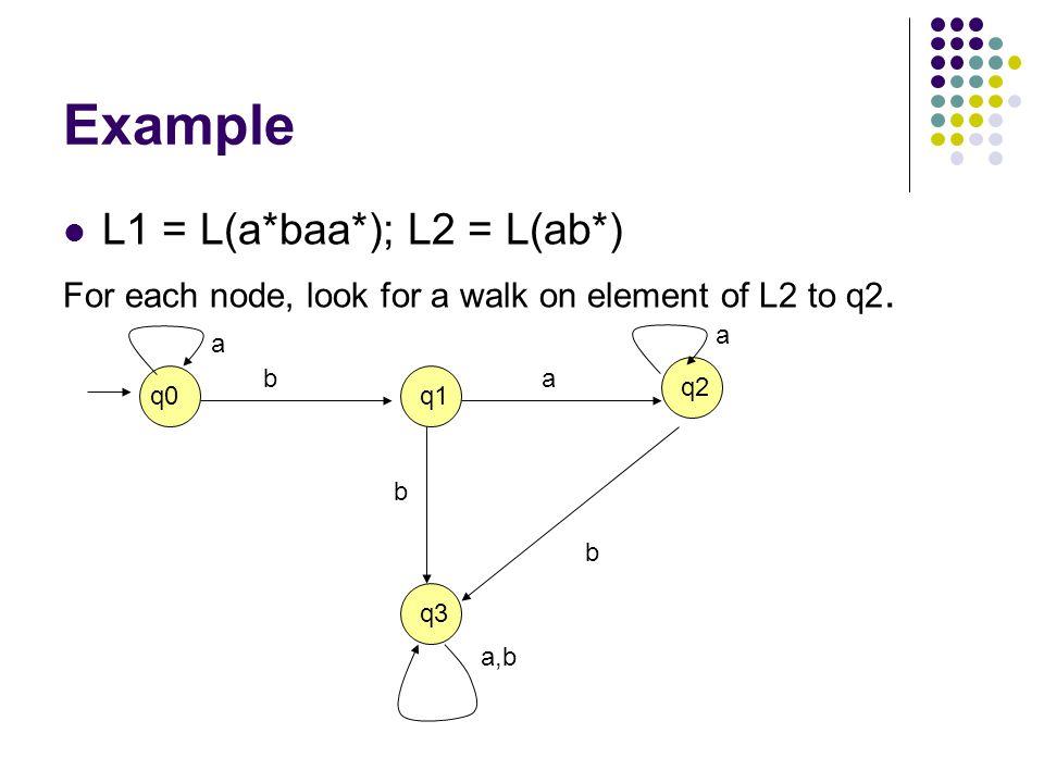 Example L1 = L(a*baa*); L2 = L(ab*)