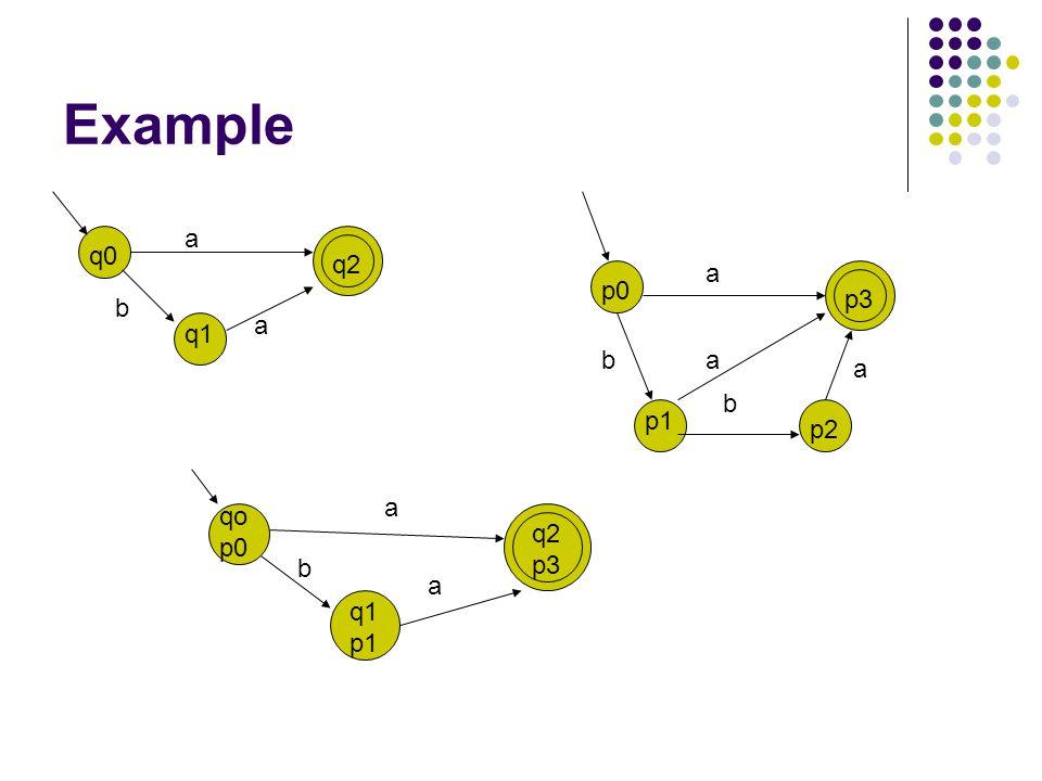 Example a q0 q2 a p0 p3 b a q1 b a a b p1 p2 a qo p0 q2 p3 b a q1 p1