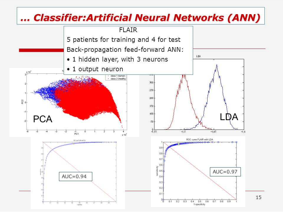 … Classifier:Artificial Neural Networks (ANN)