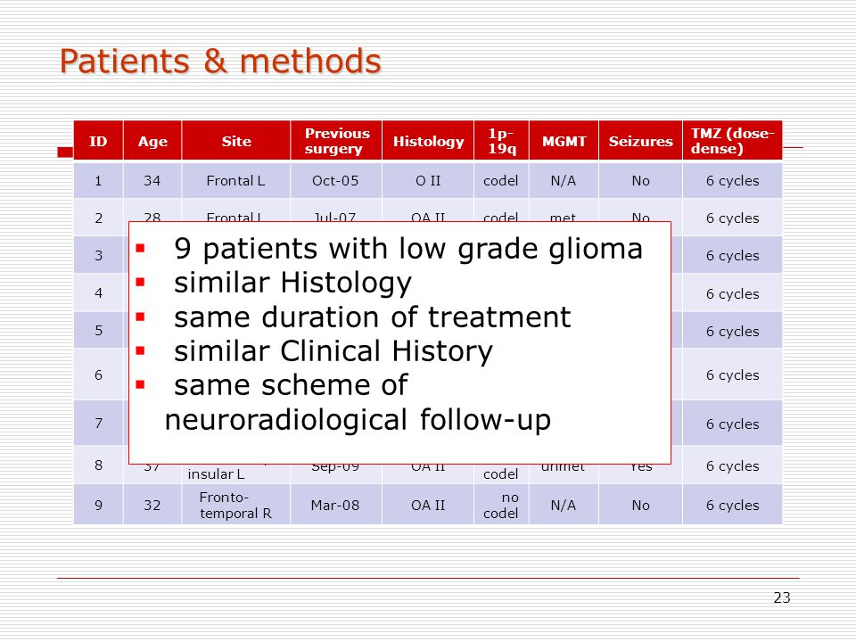 Patients & methods 9 patients with low grade glioma similar Histology