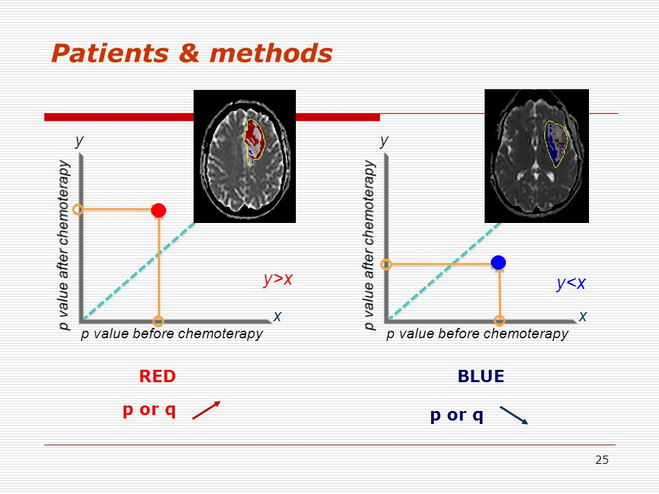 Patients & methods y>x y<x x y x y     RED BLUE p or q