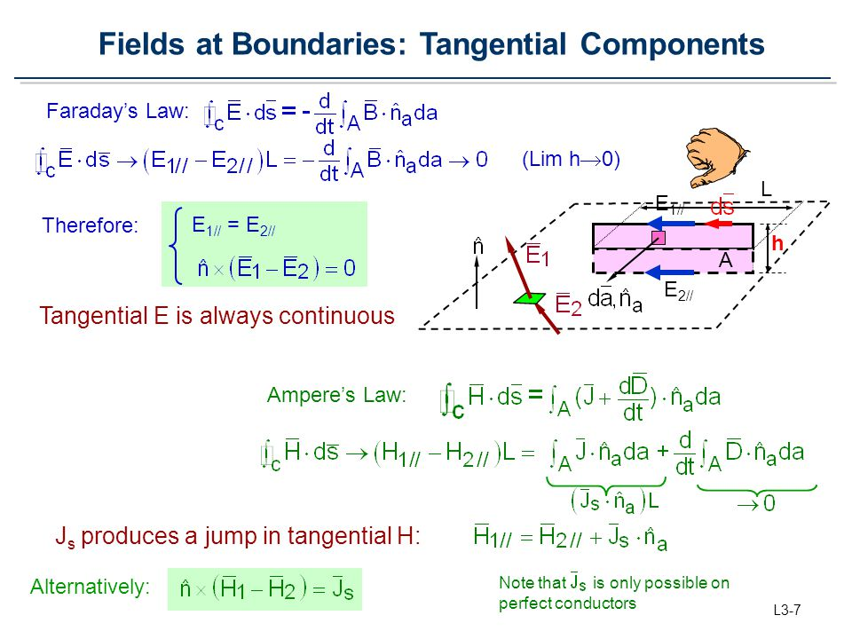 Fields at Boundaries: Tangential Components