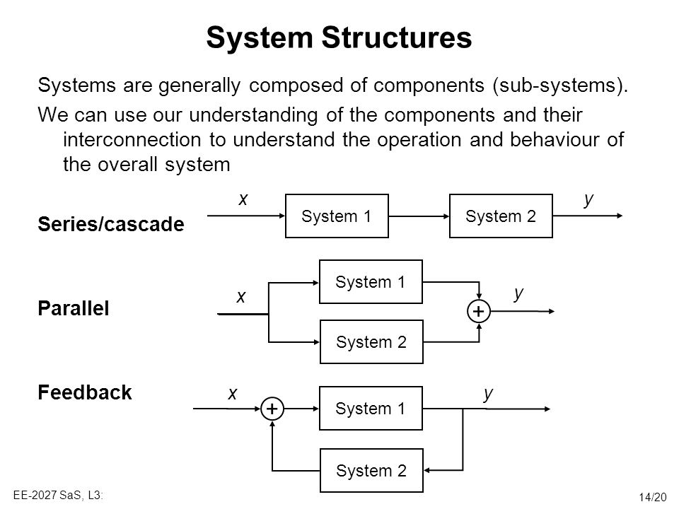 System Structures Systems are generally composed of components (sub-systems).