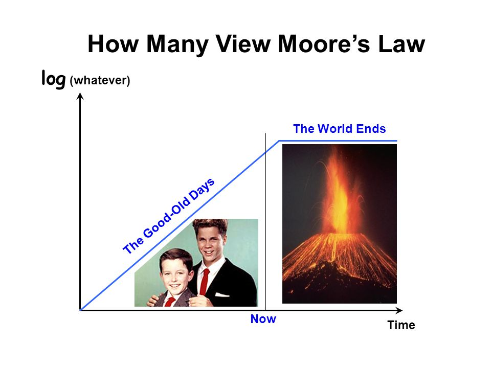 How Many View Moore's Law